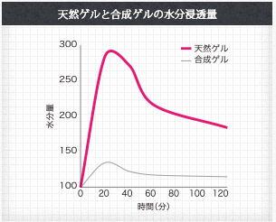 天然ゲルと合成ゲルの水分浸透量を時間経過で計ったグラフ