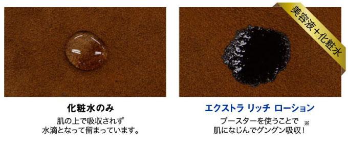 写真で示す化粧水のみとエクストラリッチローションの浸透の違い。