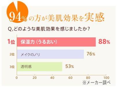 94%の方が美肌効果を実感!※メーカー調べグラフ