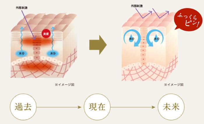 過去→現在→未来