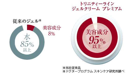従来のジェルとトリニティーラインジェルクリームプレミアムの美容成分比率比較